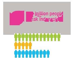 info_indonesian